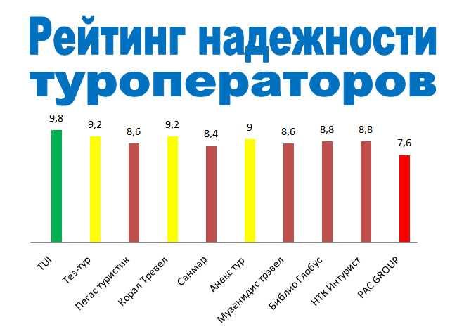 Рейтинг надежности туроператоров